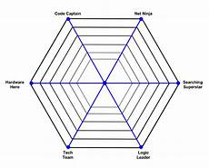 Spider Web Chart Maker Winkleink Box Of Wires Spider Chart Maker Using Python