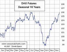 Dax Future Real Time Chart Dax Seasonalcharts De