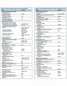 Topical Corticosteroids Chart Topical Steroid Potency Charts Pdf Ainotes