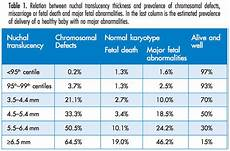 Normal Nt Measurement Chart Ttc Science Nt Scan High Risk For Down Syndrome