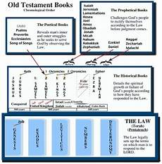 Chronological Order Of Old Testament Books Chart Sbc Bible Study 07242014