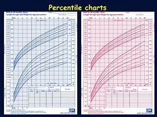 Percentile Charts Ppt Bmi For Age Less Than The 5 Th Percentile Means