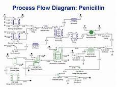 Bioprocess Flow Chart Process Flow For Penicillin Jpg Process Flow Diagram