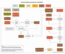 Workflow Chart Template Purchase Order Amendment Workflow Chart Templates At
