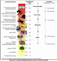 Sound Level Chart Noise Volume Citizens Harmed By Deceptive Disclosure