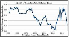 Cad Value Chart What S The Deal With The Canada U S Exchange Rate
