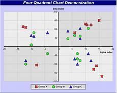 4 Quadrant Chart Excel Template 4 Quadrant Chart