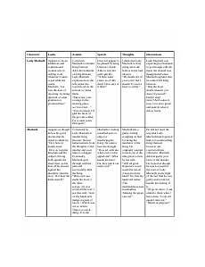 Macbeth Character Development Chart Macbeth Characterization Macbeth Characterization