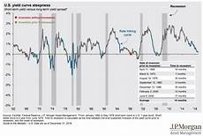 Inverted Yield Curve Chart A Historical Perspective On Inverted Yield