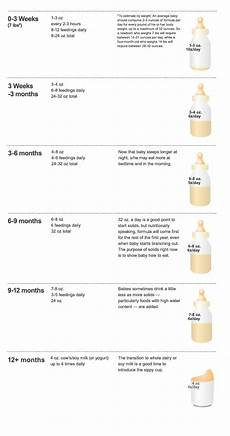 Breast Milk Lifespan Chart Charts And More Charts Continued Will Amp I