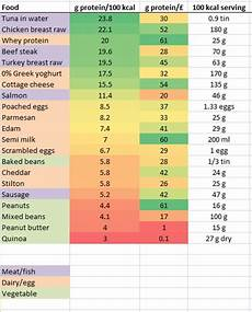 Most Protein Food Chart Vegetarian Protein Sources Fitness