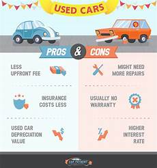 Car Loan Vs Lease New Vs Used Auto Financing Evans Auto Sales