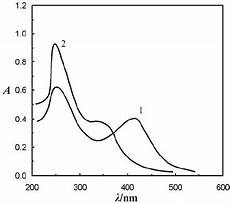 absorbance spectra of the tungsten nc mtt complex against
