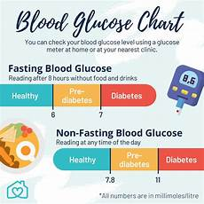 Blood Glucose Level Chart Mmol L Diabetes 101 Symptoms Types Causes And Prevention