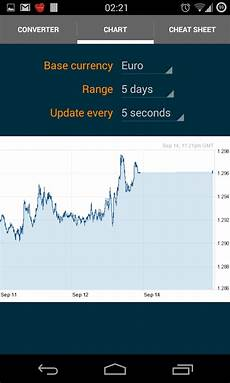 Euro Conversion To American Dollars Chart Euro Dollar Converter Eur Usd Android Apps On Google Play