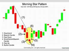 morning star candlestick reversal pattern occurs after