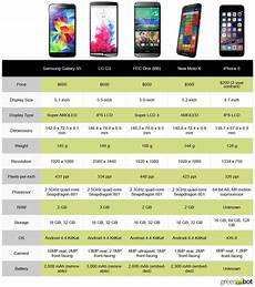 Iphone 8 And Iphone X Comparison Chart Spec Showdown Apple S Iphone 6 Vs The Best New Android