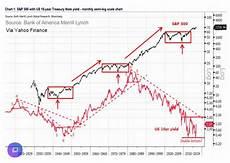 Tumblr Stock Chart Chris Ciovacco S Tumblr Merrill Lynch Sees 1950s Style