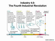 4th Industrial Revolution Prepare For The 4th Industrial Revolution Colless Young