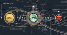 Chart Of Space Exploration The Chart Of Space Exploration Missions Infographic