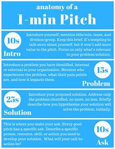 Pitching Template Covideo The Five Essential Parts Of An Elevator Pitch
