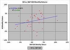 Beta Chart Beta Financial Exam Help 123