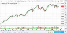Tradingview Free Stock Charts Tradingview Review 2018