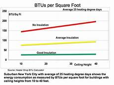Btu Per Square Foot Heating Chart Green Econometrics Information And Analysis On The