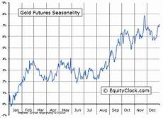 Gold Seasonal Chart 30 Years Gold And Silver Seasonality Ready For A Seasonal Pop