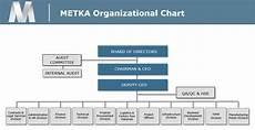 Which Organization Audits Charts Regularly Organizational Structure Metka