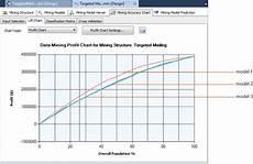 Profit Chart Profit Chart Analysis Services Data Mining Microsoft