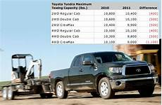 2019 Toyota Tundra Towing Capacity Chart Toyota Lowers Tundra Tow Ratings Gains Credibility