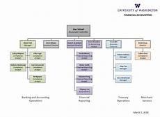 Chart Org Organizational Chart Financial Reporting