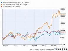 Hertz Stock Chart Hertz A Spin Off Away From Stock Gains Hertz Global