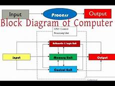how to make a schematic diagram how to make block diagram of computer in microsoft word by