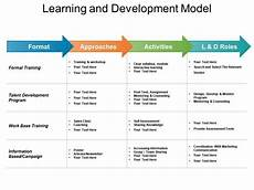 Training And Development Powerpoint Templates Learning And Development Model Powerpoint Slide Graphics