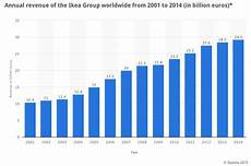 Ikea Growth Chart Ikea S Staggering Revenue Growth Continues Economics