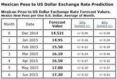 Pesos To Dollars Chart Mexican Peso Exchange Rate 171 Expat In Baja Mexico