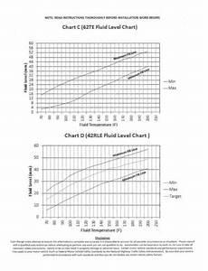Rallispec Transmission Chart 917 327 For Dodge Grand Caravan Jeep Grand Cherokee Auto
