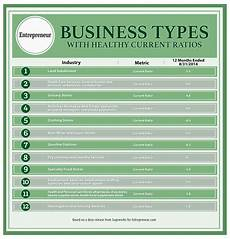 Types Of Businesses Looking For Stable Business Ideas Here Are 12 Types Of