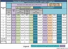 Covered Ca Income Chart Covered California Income Tables Imk