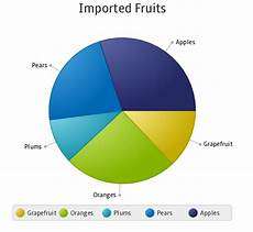 How To Make A Pie Chart In Java Java Graphics Introduction