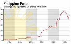 Pesos To Dollars Chart The Coffee The Philippine Peso From 1950 To 2009