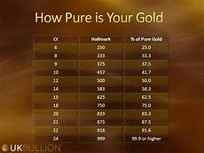 Silver Karat Chart What Does Gold Carat Mean