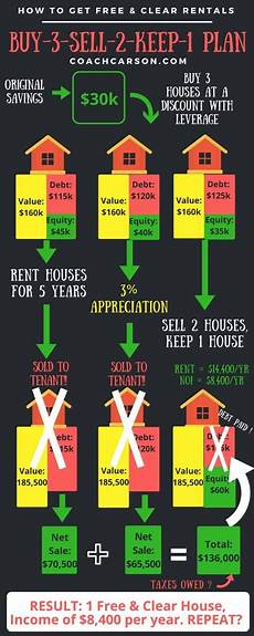 How To Sell Real Estate Property Short Term Buy Amp Hold The Buy 3 Sell 2 Keep 1 Plan