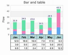 Tables And Graphs Case Study Adding A Table To A Bar Graph