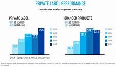 2017 Chart Labels It S Time To Get Serious About Label Amp Pricing