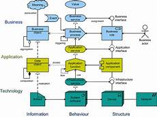 Solution Architecture Bridging The Gap Between Enterprise Architecture And