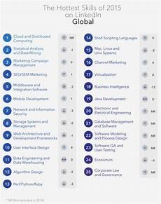 Skill Job Distributed Computing Tops List Of Job Skills