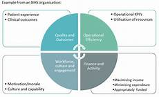 Value Proposition Examples A Strong Value Proposition The Key To Engaging The Nhs In